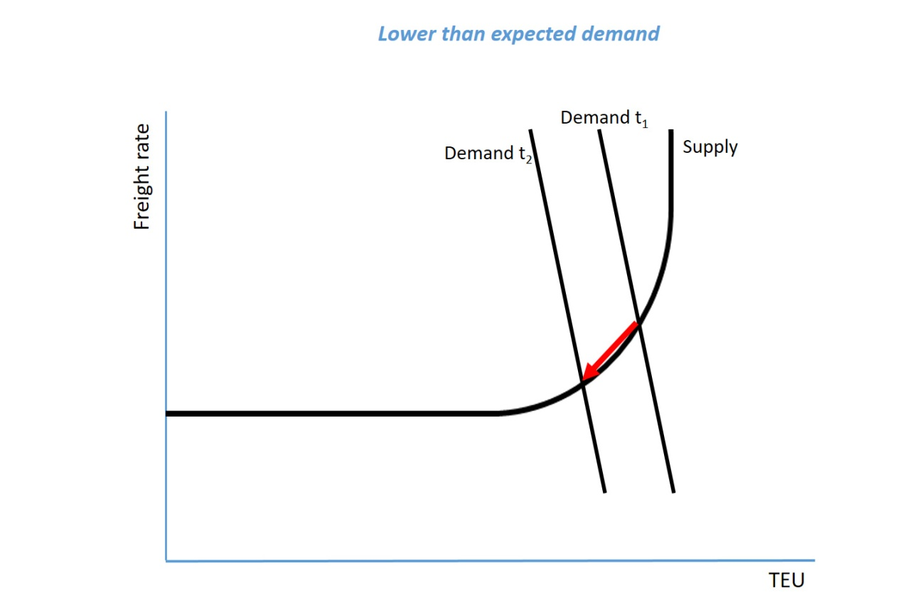 Lower than expected demand