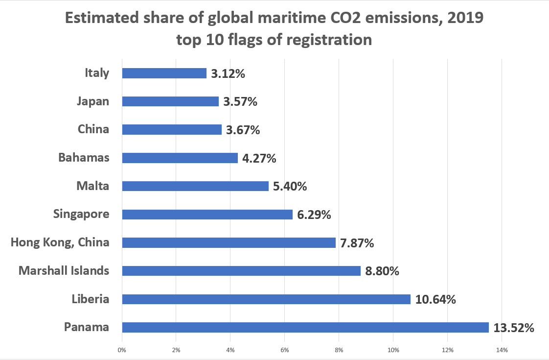 Decarbonizing Shipping: What role for flagstates?